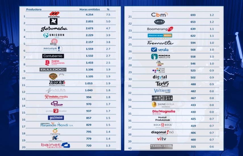 Ranking de productoras por horas de emisión en la TV en abierto en Temporada 2019/20   Top 40